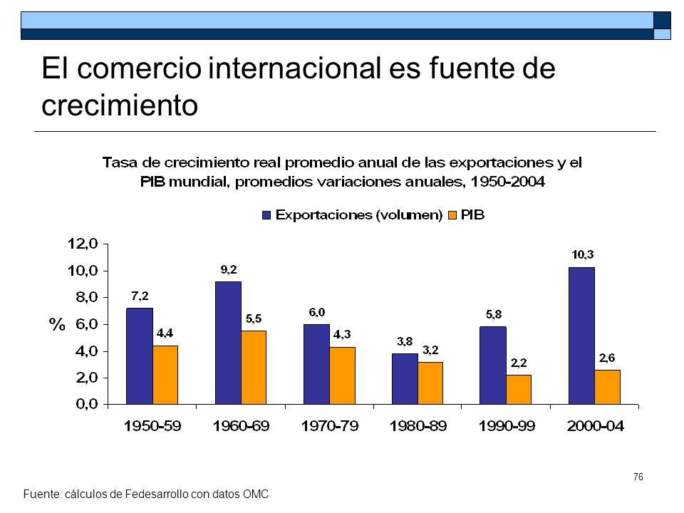 76 El comercio internacional es fuente de crecimiento Fuente: cálculos de Fedesarrollo con datos OMC