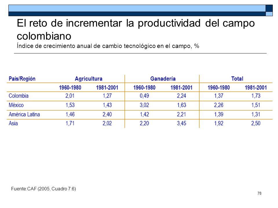 78 El reto de incrementar la productividad del campo colombiano Índice de crecimiento anual de cambio tecnológico en el campo, % Fuente:CAF (2005, Cua