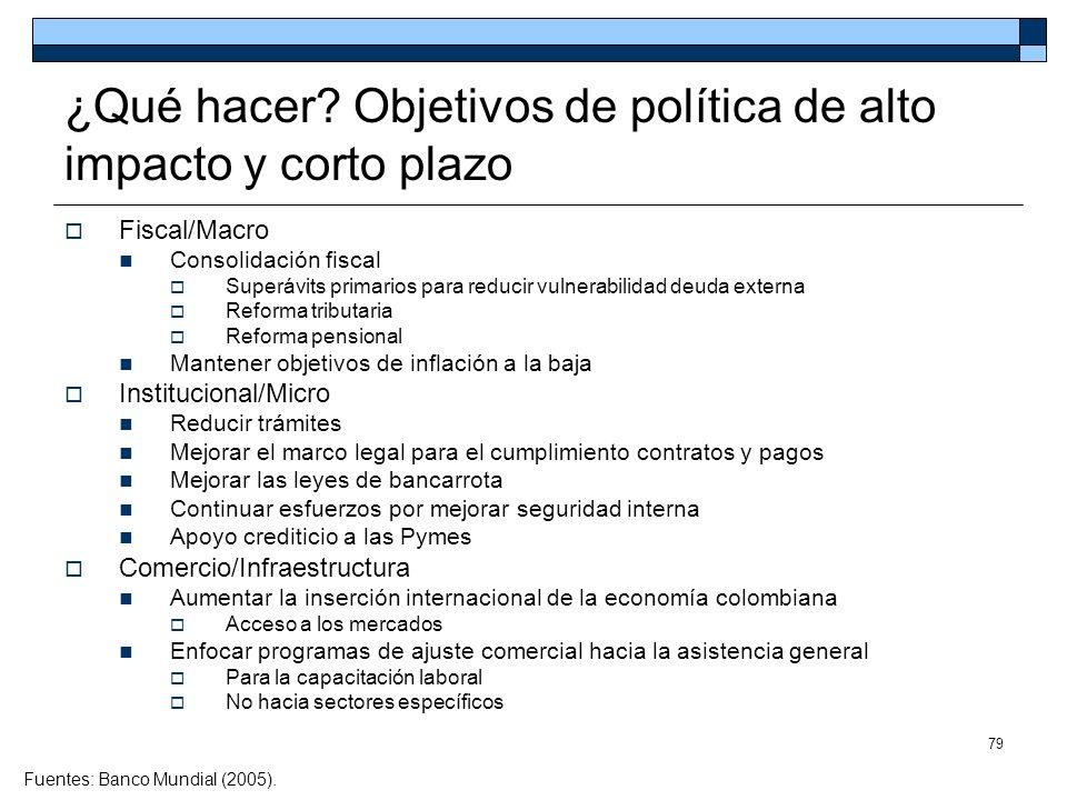 79 ¿Qué hacer? Objetivos de política de alto impacto y corto plazo Fiscal/Macro Consolidación fiscal Superávits primarios para reducir vulnerabilidad