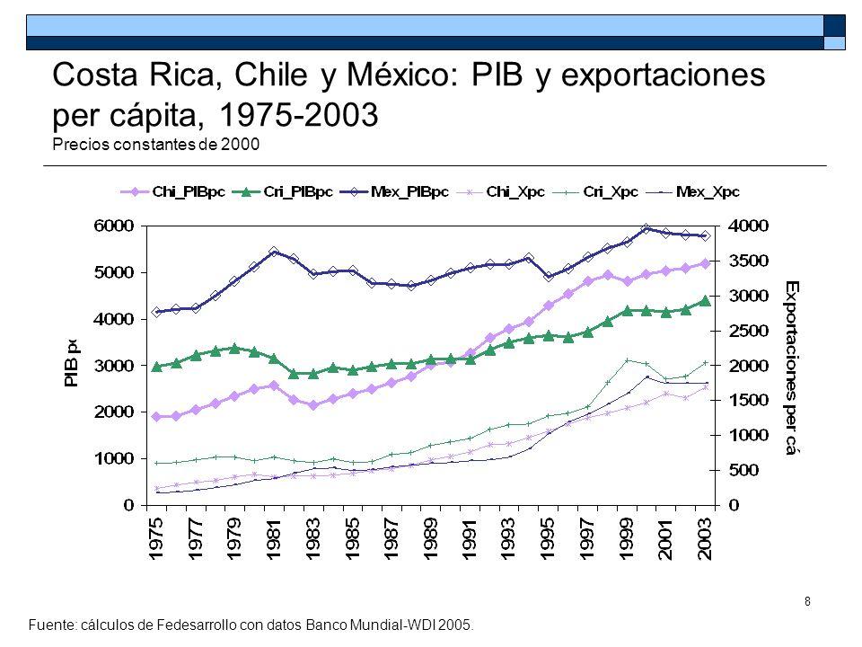 9 PIB y exportaciones per cápita, 1975-2003 Precios constantes de 2000 Fuente: cálculos de Fedesarrollo con datos Banco Mundial-WDI 2005.