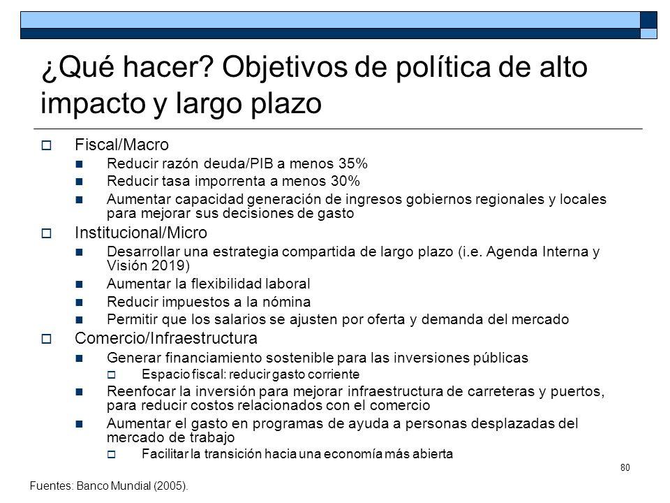 80 ¿Qué hacer? Objetivos de política de alto impacto y largo plazo Fiscal/Macro Reducir razón deuda/PIB a menos 35% Reducir tasa imporrenta a menos 30