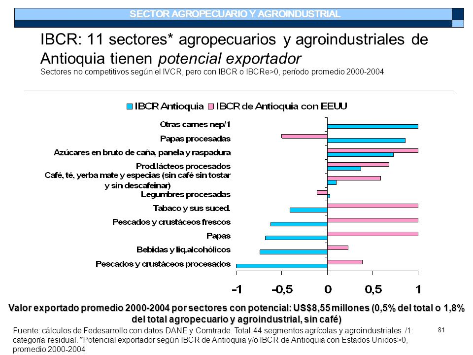 81 IBCR: 11 sectores* agropecuarios y agroindustriales de Antioquia tienen potencial exportador Sectores no competitivos según el IVCR, pero con IBCR