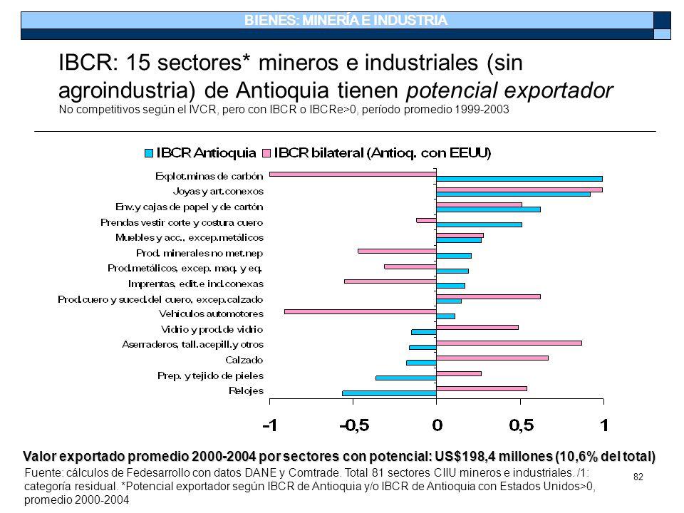 82 IBCR: 15 sectores* mineros e industriales (sin agroindustria) de Antioquia tienen potencial exportador No competitivos según el IVCR, pero con IBCR
