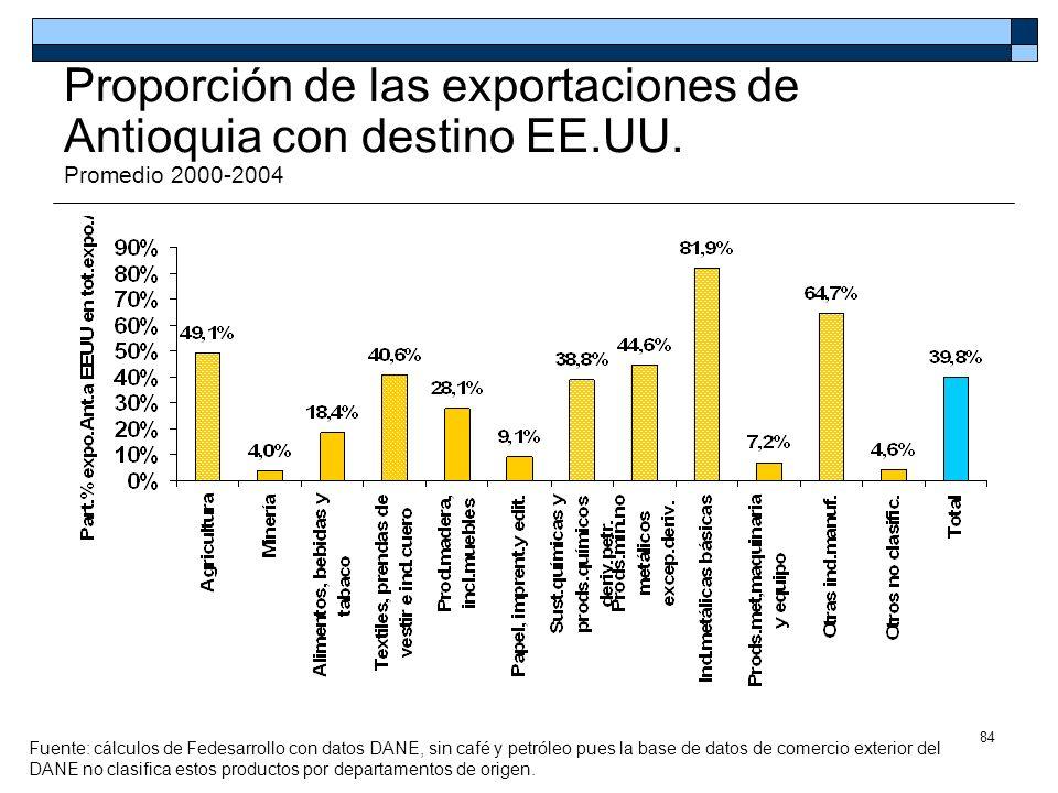84 Proporción de las exportaciones de Antioquia con destino EE.UU. Promedio 2000-2004 Fuente: cálculos de Fedesarrollo con datos DANE, sin café y petr