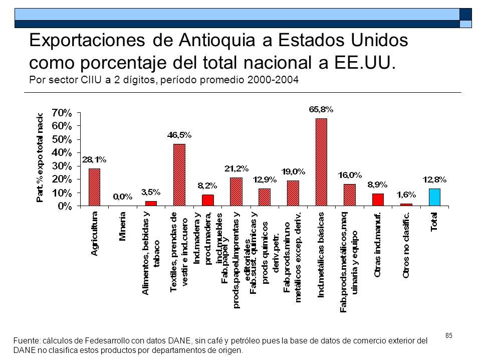 85 Exportaciones de Antioquia a Estados Unidos como porcentaje del total nacional a EE.UU. Por sector CIIU a 2 dígitos, período promedio 2000-2004 Fue