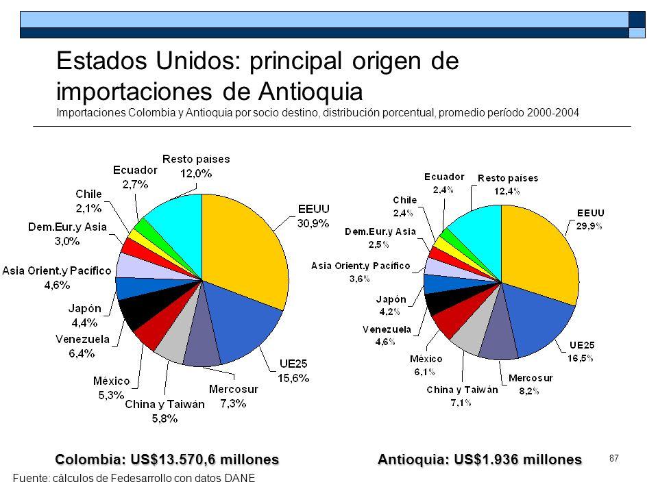 87 Estados Unidos: principal origen de importaciones de Antioquia Importaciones Colombia y Antioquia por socio destino, distribución porcentual, prome