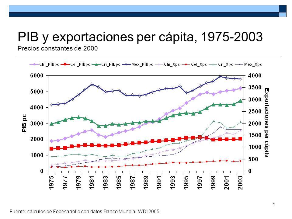 10 En términos reales, la relación exportaciones sobre PIB fue menor a final del siglo XX que en 1930s Fuente: Villar y Esguerra (2006).