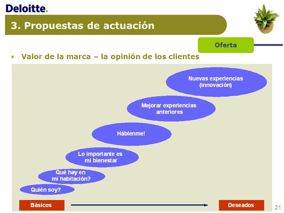 21 3. Propuestas de actuación Valor de la marca – la opinión de los clientes Oferta