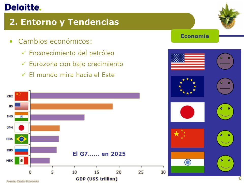 6 2. Entorno y Tendencias Cambios económicos: Encarecimiento del petróleo Eurozona con bajo crecimiento El mundo mira hacia el Este Economía El G7…… e