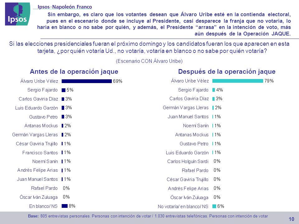 Sin embargo, es claro que los votantes desean que Álvaro Uribe esté en la contienda electoral, pues en el escenario donde se incluye al Presidente, casi desparece la franja que no votaría, lo haría en blanco o no sabe por quién, y además, el Presidente arrasa en la intención de voto, más aún después de la Operación JAQUE.