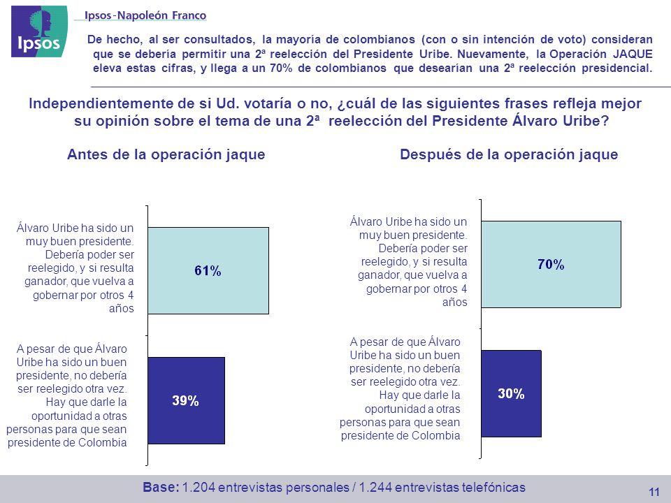 De hecho, al ser consultados, la mayoría de colombianos (con o sin intención de voto) consideran que se debería permitir una 2ª reelección del Presidente Uribe.