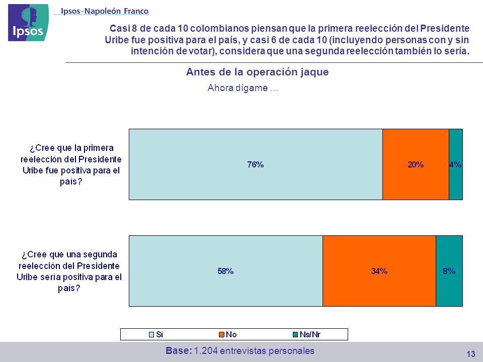 Casi 8 de cada 10 colombianos piensan que la primera reelección del Presidente Uribe fue positiva para el país, y casi 6 de cada 10 (incluyendo personas con y sin intención de votar), considera que una segunda reelección también lo sería.
