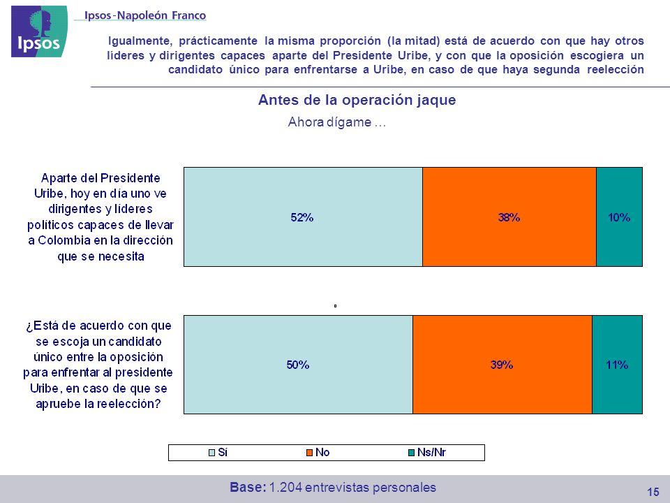 Igualmente, prácticamente la misma proporción (la mitad) está de acuerdo con que hay otros líderes y dirigentes capaces aparte del Presidente Uribe, y con que la oposición escogiera un candidato único para enfrentarse a Uribe, en caso de que haya segunda reelección 15 Ahora dígame … Base: 1.204 entrevistas personales Antes de la operación jaque