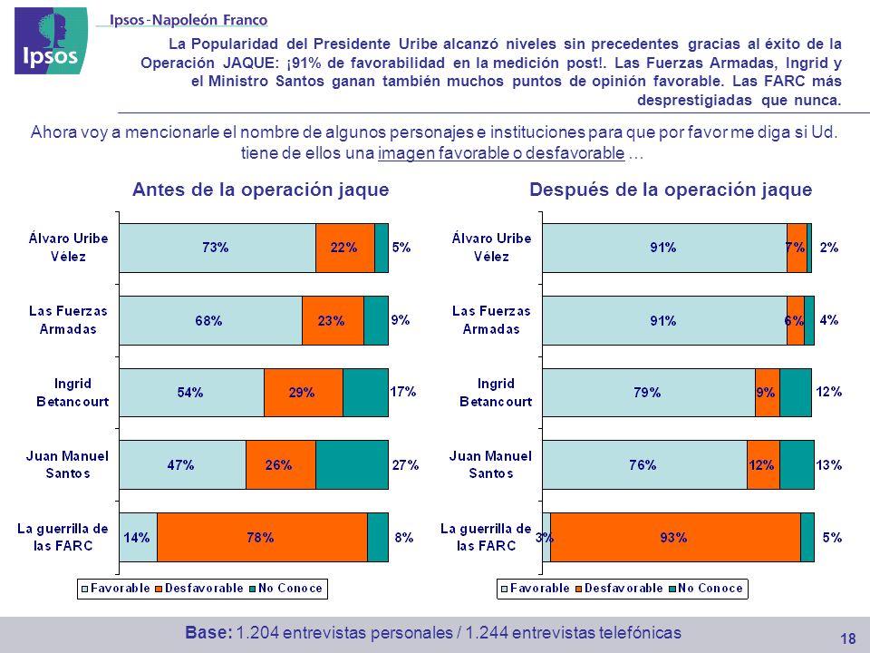 La Popularidad del Presidente Uribe alcanzó niveles sin precedentes gracias al éxito de la Operación JAQUE: ¡91% de favorabilidad en la medición post!.