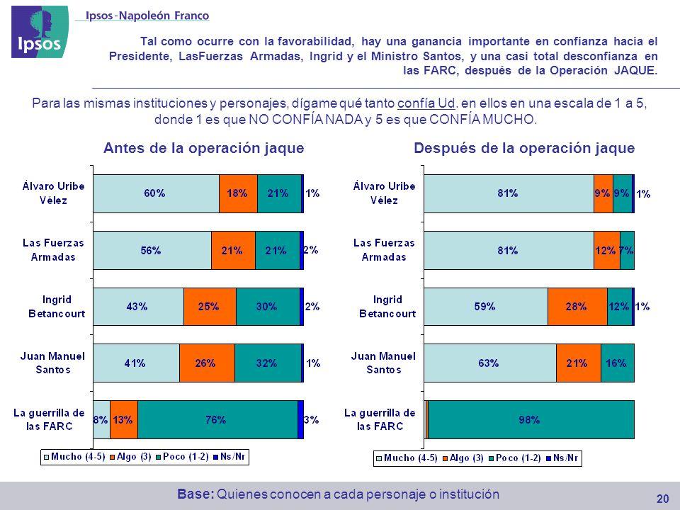 Tal como ocurre con la favorabilidad, hay una ganancia importante en confianza hacia el Presidente, LasFuerzas Armadas, Ingrid y el Ministro Santos, y una casi total desconfianza en las FARC, después de la Operación JAQUE.