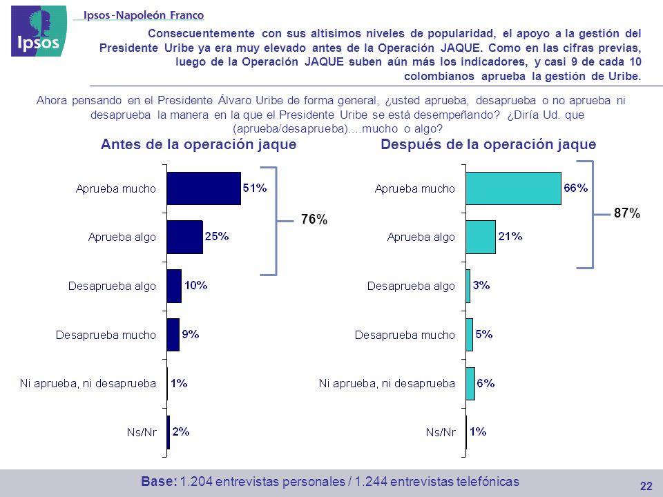 Consecuentemente con sus altísimos niveles de popularidad, el apoyo a la gestión del Presidente Uribe ya era muy elevado antes de la Operación JAQUE.