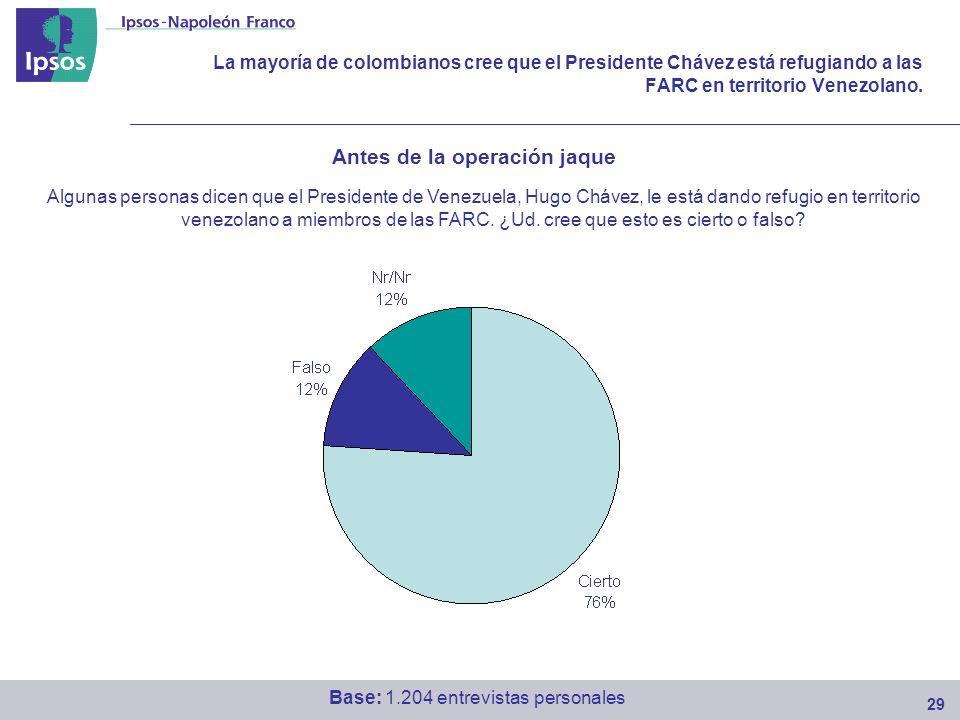 La mayoría de colombianos cree que el Presidente Chávez está refugiando a las FARC en territorio Venezolano.