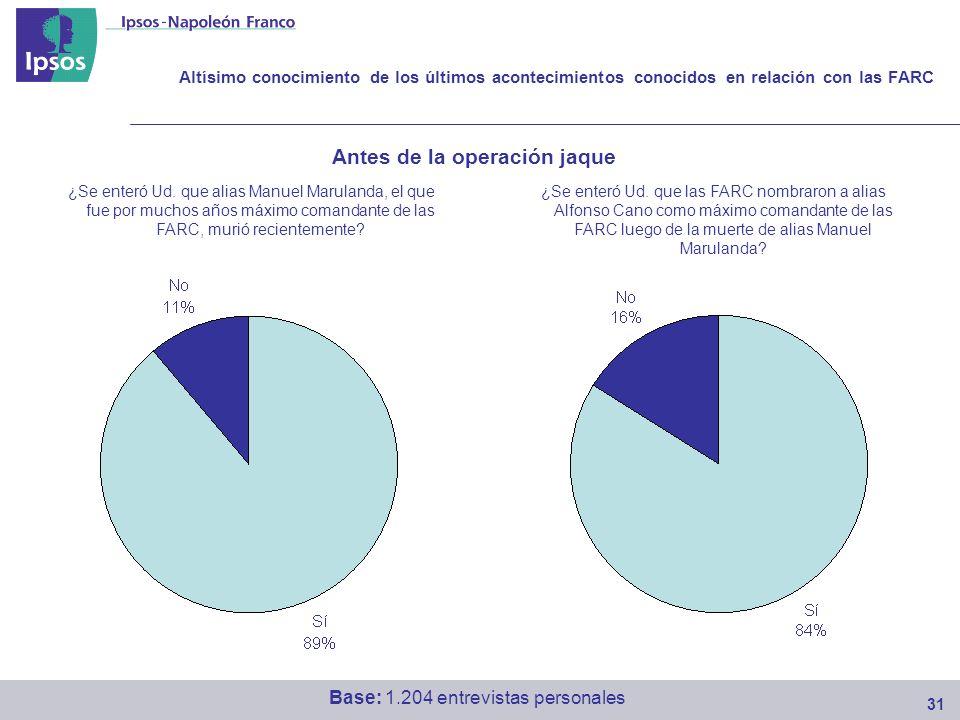 Altísimo conocimiento de los últimos acontecimientos conocidos en relación con las FARC 31 Base: 1.204 entrevistas personales ¿Se enteró Ud.