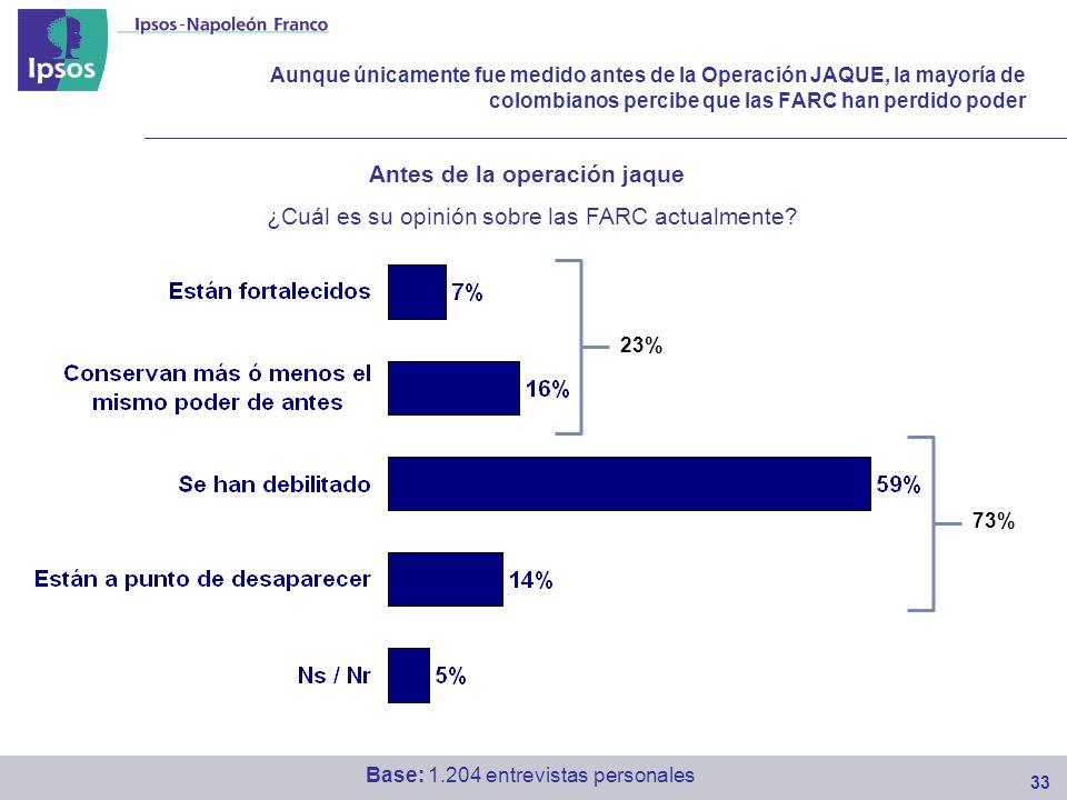 Aunque únicamente fue medido antes de la Operación JAQUE, la mayoría de colombianos percibe que las FARC han perdido poder 33 ¿Cuál es su opinión sobre las FARC actualmente.