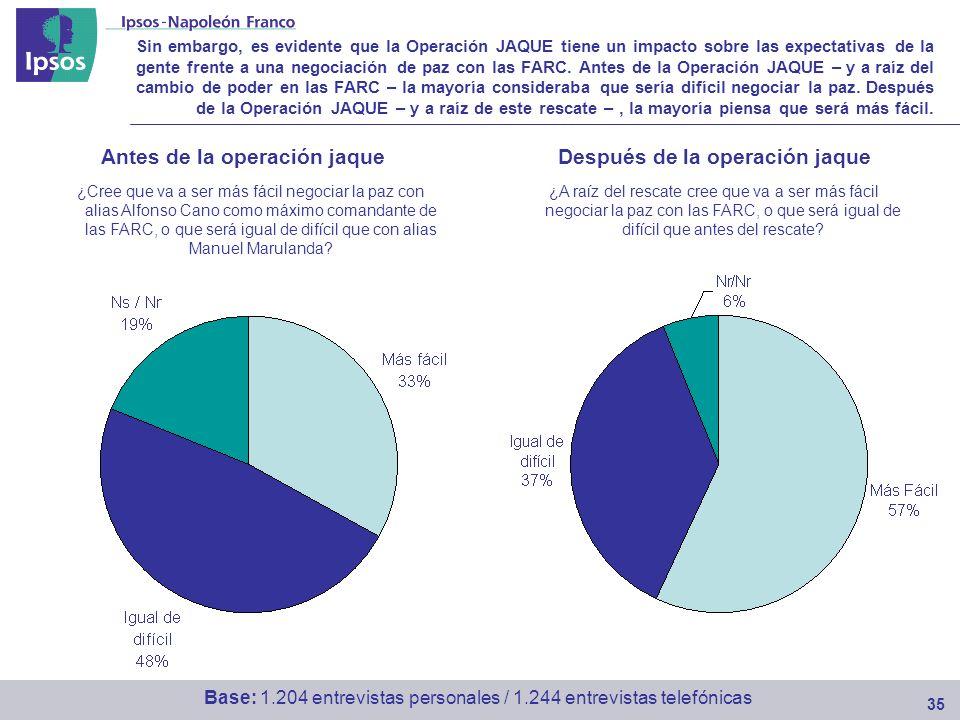 Sin embargo, es evidente que la Operación JAQUE tiene un impacto sobre las expectativas de la gente frente a una negociación de paz con las FARC.