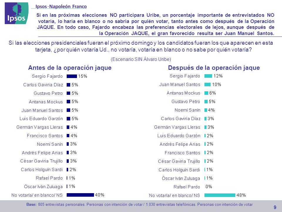 Si en las próximas elecciones NO participara Uribe, un porcentaje importante de entrevistados NO votaría, lo haría en blanco o no sabría por quién votar, tanto antes como después de la Operación JAQUE.