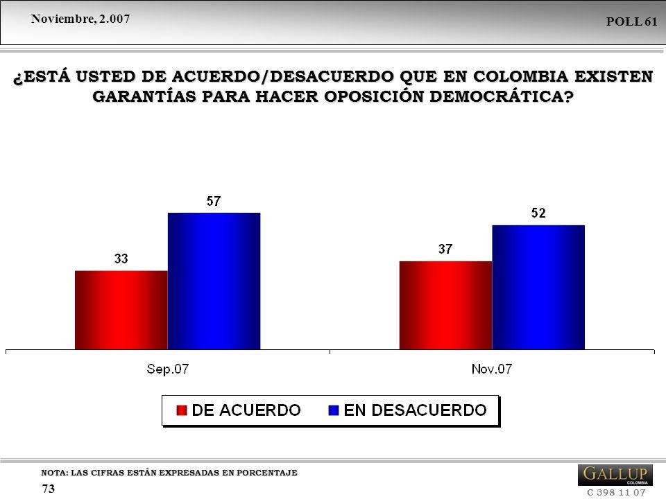 Noviembre, 2.007 C 398 11 07 POLL 61 73 NOTA: LAS CIFRAS ESTÁN EXPRESADAS EN PORCENTAJE ¿ESTÁ USTED DE ACUERDO/DESACUERDO QUE EN COLOMBIA EXISTEN GARA