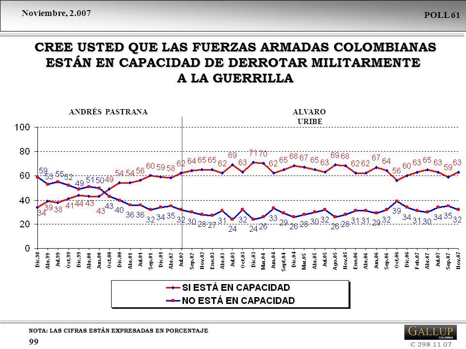 Noviembre, 2.007 C 398 11 07 POLL 61 99 CREE USTED QUE LAS FUERZAS ARMADAS COLOMBIANAS ESTÁN EN CAPACIDAD DE DERROTAR MILITARMENTE A LA GUERRILLA CREE