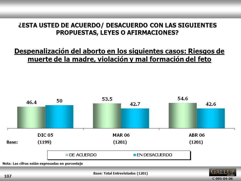 C 095-04-06 107 Nota: Las cifras están expresadas en porcentaje ¿ESTA USTED DE ACUERDO/ DESACUERDO CON LAS SIGUIENTES PROPUESTAS, LEYES O AFIRMACIONES