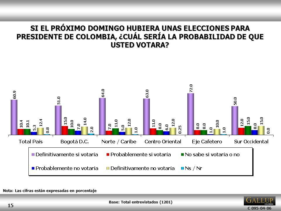 C 095-04-06 15 SI EL PRÓXIMO DOMINGO HUBIERA UNAS ELECCIONES PARA PRESIDENTE DE COLOMBIA, ¿CUÁL SERÍA LA PROBABILIDAD DE QUE USTED VOTARA? Nota: Las c