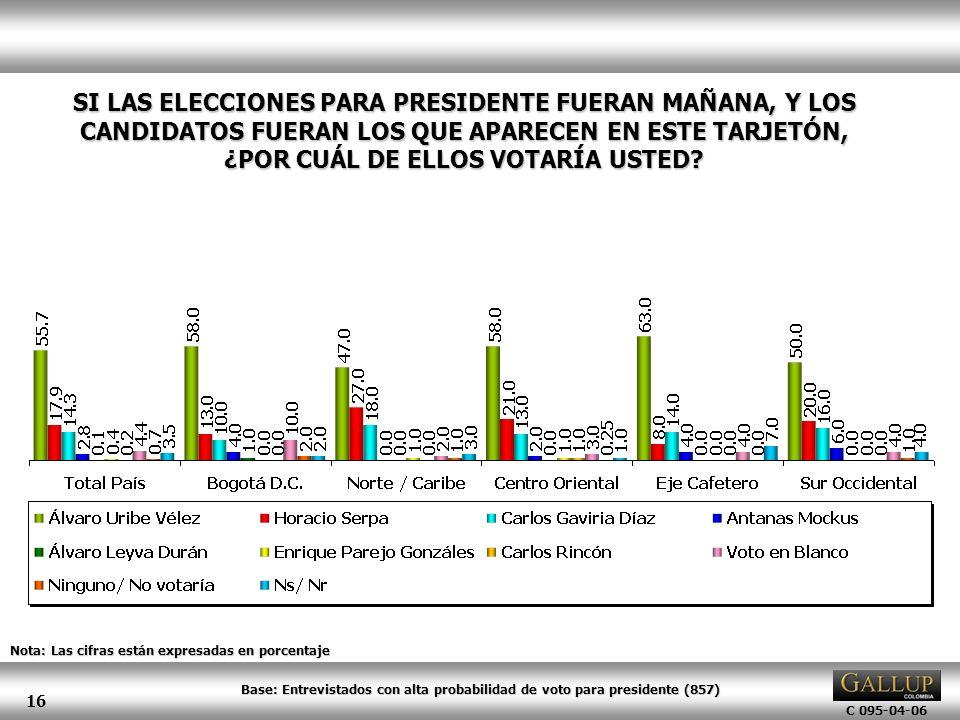 C 095-04-06 16 Nota: Las cifras están expresadas en porcentaje SI LAS ELECCIONES PARA PRESIDENTE FUERAN MAÑANA, Y LOS CANDIDATOS FUERAN LOS QUE APAREC