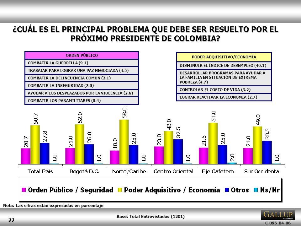 C 095-04-06 22 ¿CUÁL ES EL PRINCIPAL PROBLEMA QUE DEBE SER RESUELTO POR EL PRÓXIMO PRESIDENTE DE COLOMBIA? Nota: Las cifras están expresadas en porcen