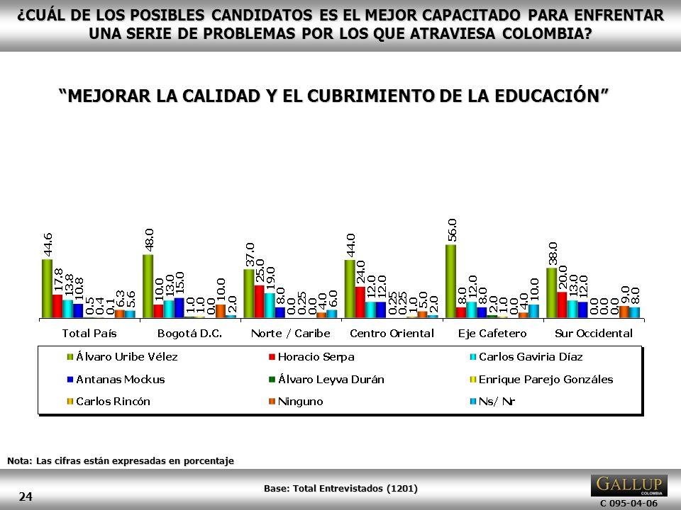 C 095-04-06 24 Nota: Las cifras están expresadas en porcentaje ¿CUÁL DE LOS POSIBLES CANDIDATOS ES EL MEJOR CAPACITADO PARA ENFRENTAR UNA SERIE DE PRO