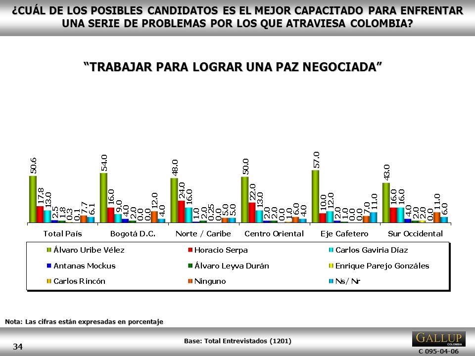 C 095-04-06 34 Nota: Las cifras están expresadas en porcentaje ¿CUÁL DE LOS POSIBLES CANDIDATOS ES EL MEJOR CAPACITADO PARA ENFRENTAR UNA SERIE DE PRO