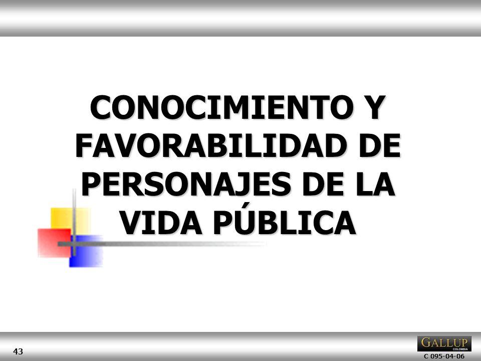C 095-04-06 43 CONOCIMIENTO Y FAVORABILIDAD DE PERSONAJES DE LA VIDA PÚBLICA