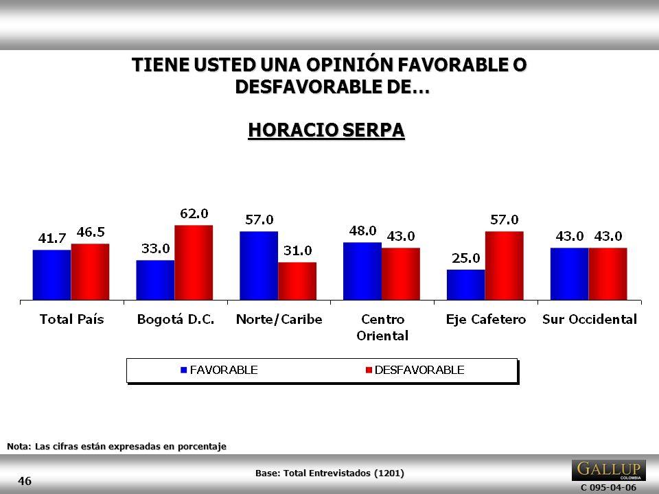 C 095-04-06 46 Nota: Las cifras están expresadas en porcentaje TIENE USTED UNA OPINIÓN FAVORABLE O DESFAVORABLE DE… HORACIO SERPA Base: Total Entrevis
