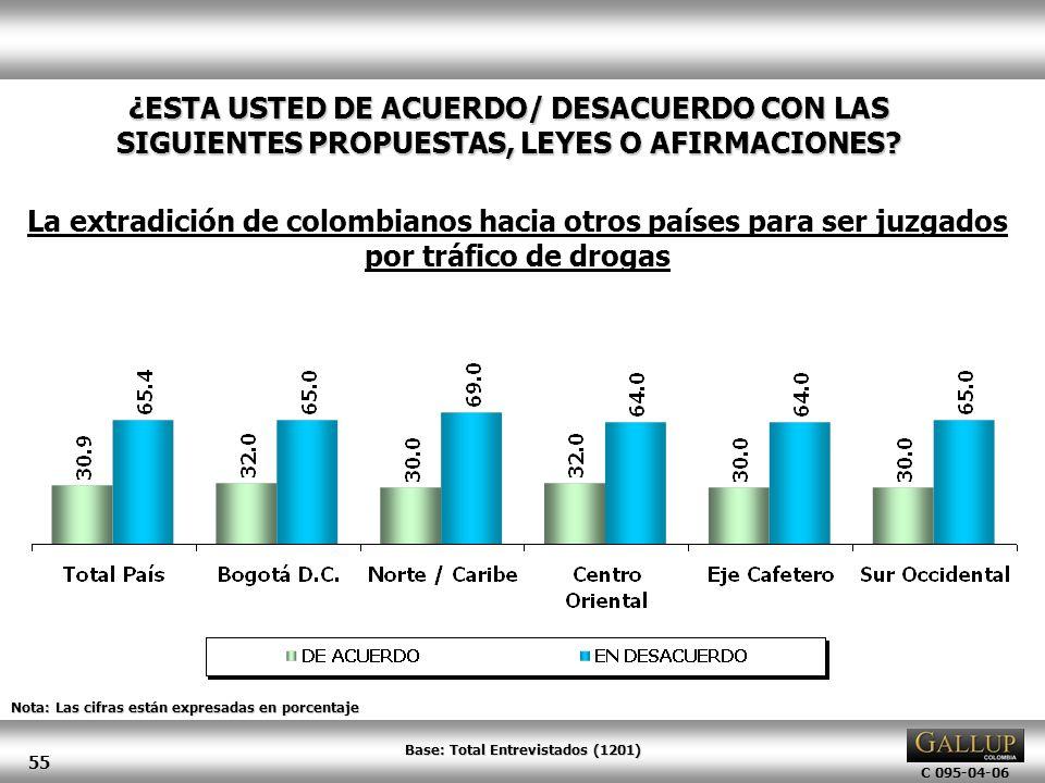C 095-04-06 55 Nota: Las cifras están expresadas en porcentaje ¿ESTA USTED DE ACUERDO/ DESACUERDO CON LAS SIGUIENTES PROPUESTAS, LEYES O AFIRMACIONES?