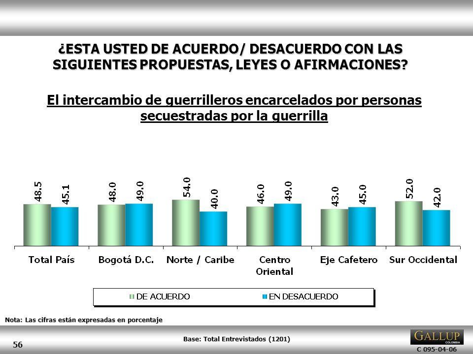 C 095-04-06 56 Nota: Las cifras están expresadas en porcentaje ¿ESTA USTED DE ACUERDO/ DESACUERDO CON LAS SIGUIENTES PROPUESTAS, LEYES O AFIRMACIONES?