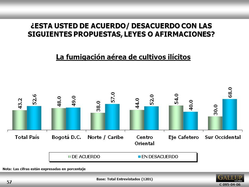 C 095-04-06 57 Nota: Las cifras están expresadas en porcentaje ¿ESTA USTED DE ACUERDO/ DESACUERDO CON LAS SIGUIENTES PROPUESTAS, LEYES O AFIRMACIONES?