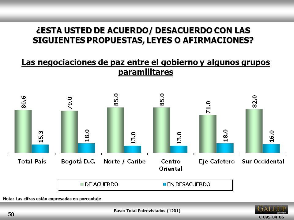 C 095-04-06 58 Nota: Las cifras están expresadas en porcentaje ¿ESTA USTED DE ACUERDO/ DESACUERDO CON LAS SIGUIENTES PROPUESTAS, LEYES O AFIRMACIONES?