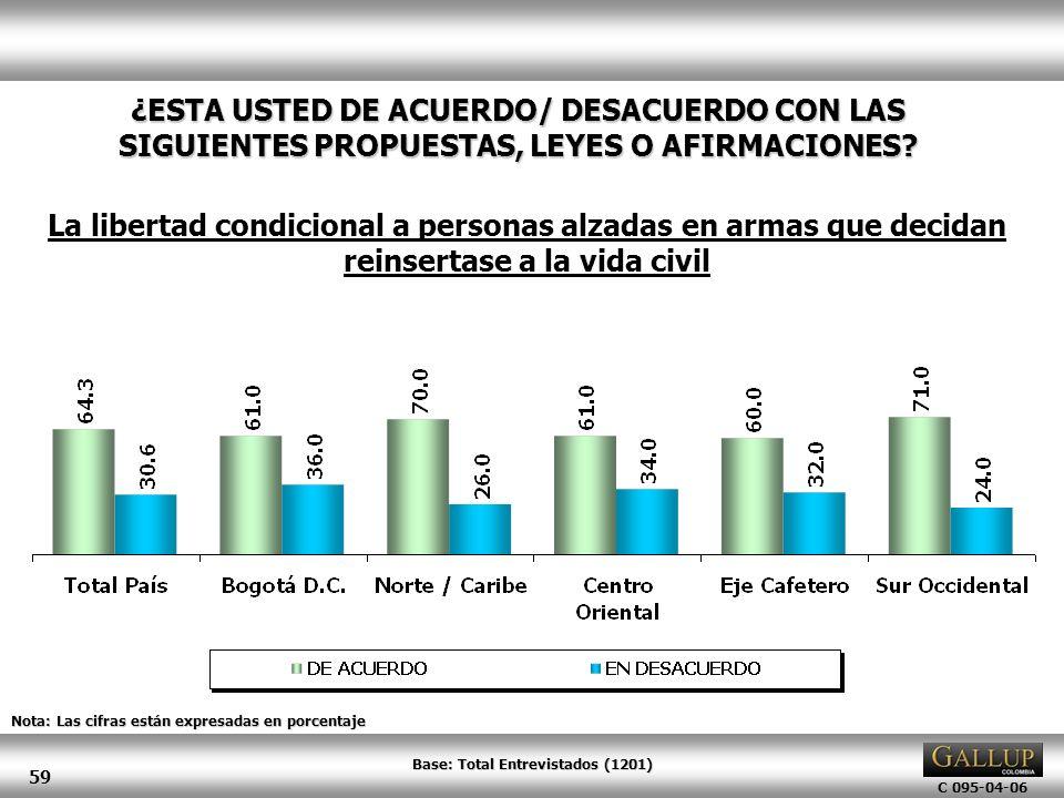 C 095-04-06 59 Nota: Las cifras están expresadas en porcentaje ¿ESTA USTED DE ACUERDO/ DESACUERDO CON LAS SIGUIENTES PROPUESTAS, LEYES O AFIRMACIONES?