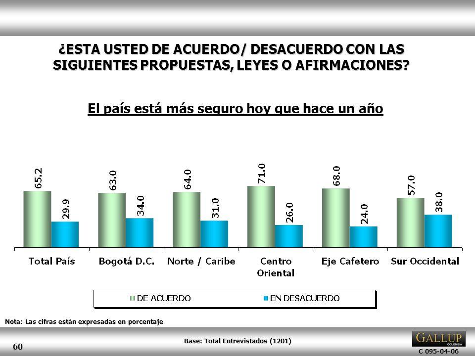 C 095-04-06 60 Nota: Las cifras están expresadas en porcentaje ¿ESTA USTED DE ACUERDO/ DESACUERDO CON LAS SIGUIENTES PROPUESTAS, LEYES O AFIRMACIONES?