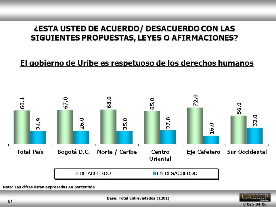 C 095-04-06 61 Nota: Las cifras están expresadas en porcentaje ¿ESTA USTED DE ACUERDO/ DESACUERDO CON LAS SIGUIENTES PROPUESTAS, LEYES O AFIRMACIONES?