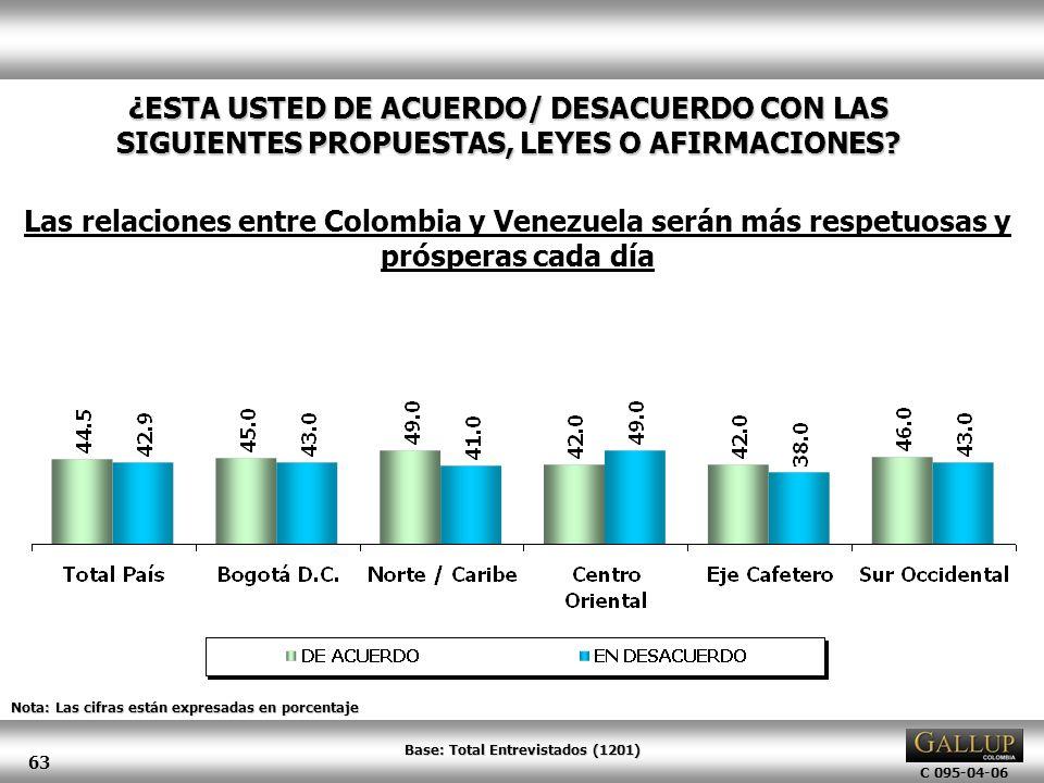 C 095-04-06 63 Nota: Las cifras están expresadas en porcentaje ¿ESTA USTED DE ACUERDO/ DESACUERDO CON LAS SIGUIENTES PROPUESTAS, LEYES O AFIRMACIONES?