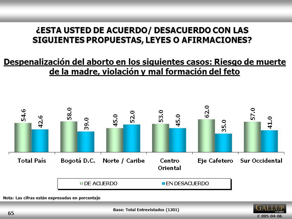 C 095-04-06 65 Nota: Las cifras están expresadas en porcentaje Despenalización del aborto en los siguientes casos: Riesgo de muerte de la madre, viola