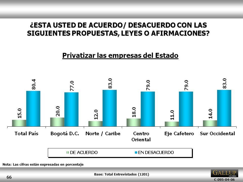 C 095-04-06 66 Nota: Las cifras están expresadas en porcentaje ¿ESTA USTED DE ACUERDO/ DESACUERDO CON LAS SIGUIENTES PROPUESTAS, LEYES O AFIRMACIONES?