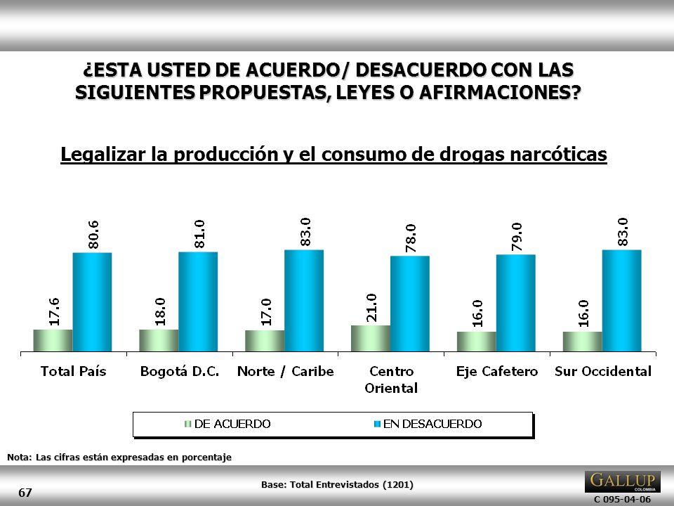 C 095-04-06 67 Nota: Las cifras están expresadas en porcentaje ¿ESTA USTED DE ACUERDO/ DESACUERDO CON LAS SIGUIENTES PROPUESTAS, LEYES O AFIRMACIONES?