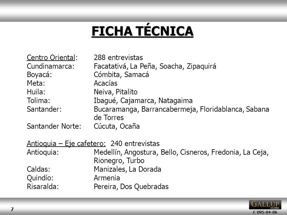 C 095-04-06 7 FICHA TÉCNICA Centro Oriental:288 entrevistas Cundinamarca:Facatativá, La Peña, Soacha, Zipaquirá Boyacá:Cómbita, Samacá Meta:Acacías Hu
