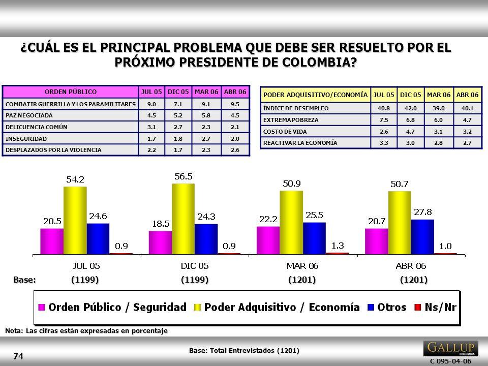 C 095-04-06 74 ¿CUÁL ES EL PRINCIPAL PROBLEMA QUE DEBE SER RESUELTO POR EL PRÓXIMO PRESIDENTE DE COLOMBIA? Nota: Las cifras están expresadas en porcen