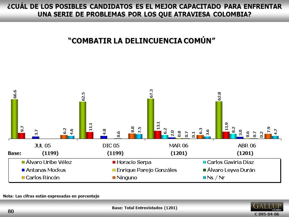 C 095-04-06 80 Nota: Las cifras están expresadas en porcentaje ¿CUÁL DE LOS POSIBLES CANDIDATOS ES EL MEJOR CAPACITADO PARA ENFRENTAR UNA SERIE DE PRO