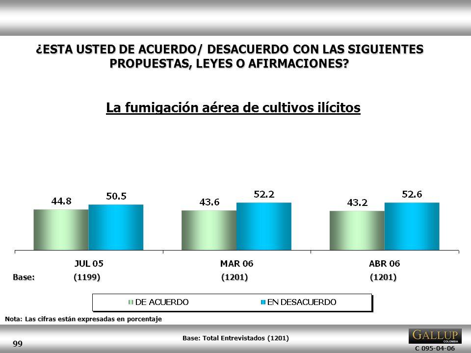 C 095-04-06 99 Nota: Las cifras están expresadas en porcentaje ¿ESTA USTED DE ACUERDO/ DESACUERDO CON LAS SIGUIENTES PROPUESTAS, LEYES O AFIRMACIONES?